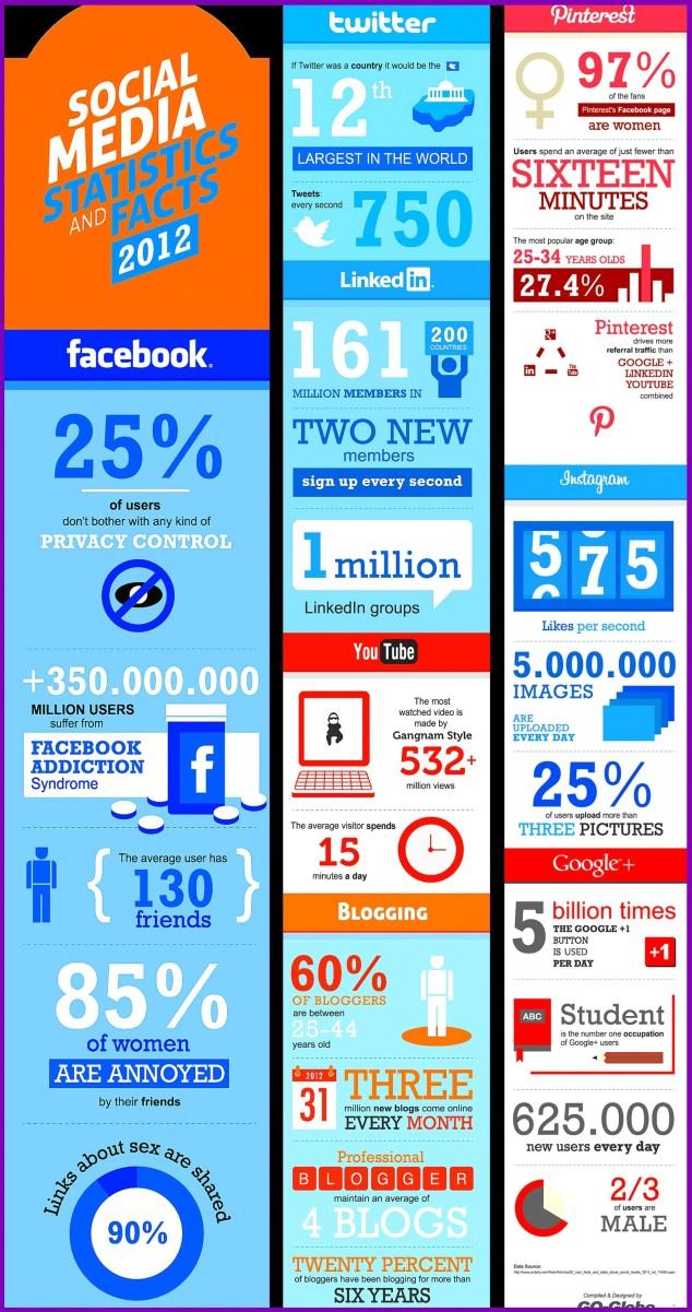 Social Media Resumen 2012, Yovana Comins